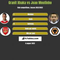 Granit Xhaka vs Joao Moutinho h2h player stats