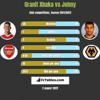 Granit Xhaka vs Johny h2h player stats