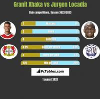Granit Xhaka vs Jurgen Locadia h2h player stats