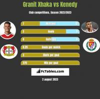 Granit Xhaka vs Kenedy h2h player stats