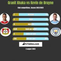 Granit Xhaka vs Kevin de Bruyne h2h player stats