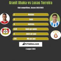 Granit Xhaka vs Lucas Torreira h2h player stats