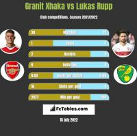 Granit Xhaka vs Lukas Rupp h2h player stats
