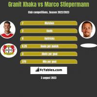 Granit Xhaka vs Marco Stiepermann h2h player stats