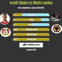 Granit Xhaka vs Mario Lemina h2h player stats
