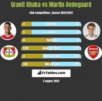 Granit Xhaka vs Martin Oedegaard h2h player stats