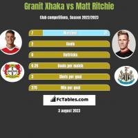 Granit Xhaka vs Matt Ritchie h2h player stats