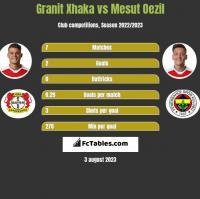 Granit Xhaka vs Mesut Oezil h2h player stats