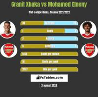 Granit Xhaka vs Mohamed Elneny h2h player stats