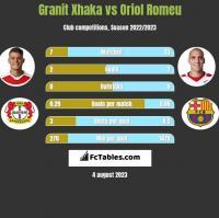 Granit Xhaka vs Oriol Romeu h2h player stats