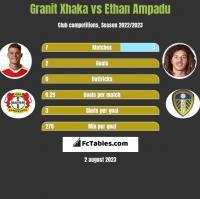 Granit Xhaka vs Ethan Ampadu h2h player stats