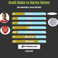 Granit Xhaka vs Harvey Barnes h2h player stats