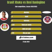 Granit Xhaka vs Beni Baningime h2h player stats