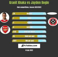 Granit Xhaka vs Jayden Bogle h2h player stats