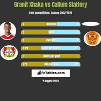 Granit Xhaka vs Callum Slattery h2h player stats
