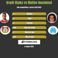 Granit Xhaka vs Matteo Guendouzi h2h player stats