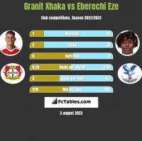 Granit Xhaka vs Eberechi Eze h2h player stats
