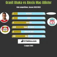 Granit Xhaka vs Alexis Mac Allister h2h player stats