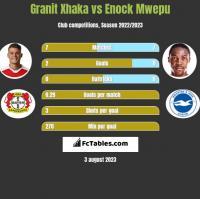 Granit Xhaka vs Enock Mwepu h2h player stats