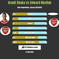 Granit Xhaka vs Edward Nketiah h2h player stats