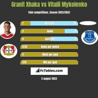Granit Xhaka vs Vitalii Mykolenko h2h player stats