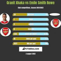 Granit Xhaka vs Emile Smith Rowe h2h player stats