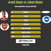 Granit Xhaka vs Jakub Moder h2h player stats