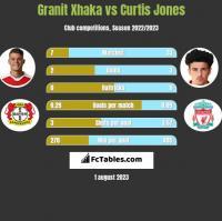 Granit Xhaka vs Curtis Jones h2h player stats