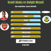 Granit Xhaka vs Dwight Mcneil h2h player stats