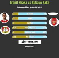 Granit Xhaka vs Bukayo Saka h2h player stats