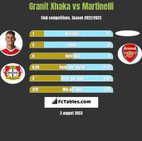 Granit Xhaka vs Martinelli h2h player stats