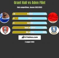 Grant Hall vs Aden Flint h2h player stats