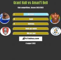 Grant Hall vs Amari'i Bell h2h player stats