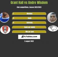 Grant Hall vs Andre Wisdom h2h player stats