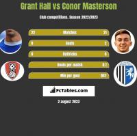 Grant Hall vs Conor Masterson h2h player stats