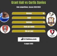 Grant Hall vs Curtis Davies h2h player stats