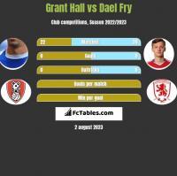 Grant Hall vs Dael Fry h2h player stats