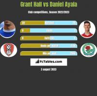 Grant Hall vs Daniel Ayala h2h player stats