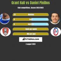 Grant Hall vs Daniel Pinillos h2h player stats