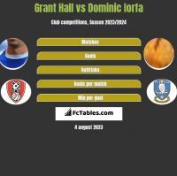 Grant Hall vs Dominic Iorfa h2h player stats