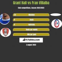 Grant Hall vs Fran Villalba h2h player stats