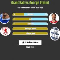 Grant Hall vs George Friend h2h player stats