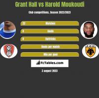 Grant Hall vs Harold Moukoudi h2h player stats