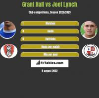 Grant Hall vs Joel Lynch h2h player stats