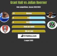 Grant Hall vs Julian Boerner h2h player stats