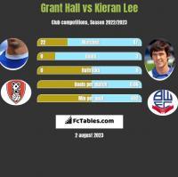 Grant Hall vs Kieran Lee h2h player stats