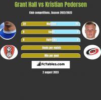 Grant Hall vs Kristian Pedersen h2h player stats