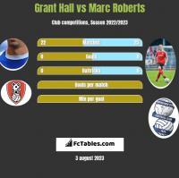Grant Hall vs Marc Roberts h2h player stats