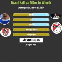 Grant Hall vs Mike Te Wierik h2h player stats