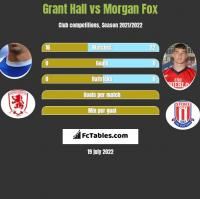 Grant Hall vs Morgan Fox h2h player stats